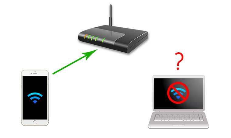 Синхронизация iphone с пк через wi-fi