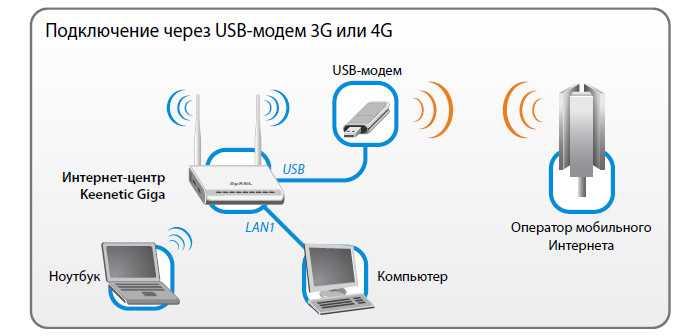 Подключаем к планшету на андроид клавиатуры, мышь и usb флешку
